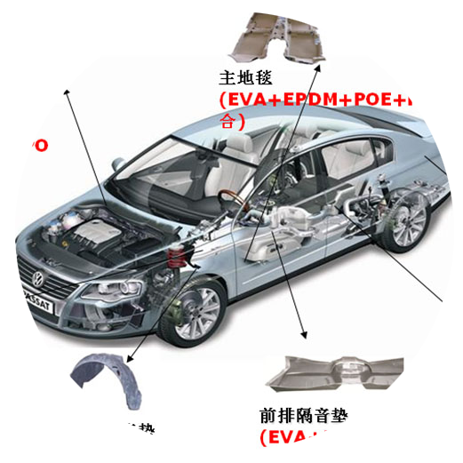car interior with the WPC sheet, CPP sheet , EVA \ TPO \ HDPE \ POE sheet and so on